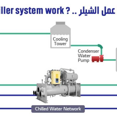 how chiller system work
